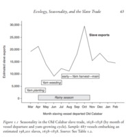 Ecology, Seasonality, and the Slave Trade graph.png